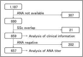 Anti Centromere Antibody Exhibits Specific Distribution