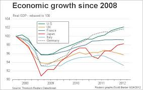 Us Economy Chart Since 2008 British And American Economies A Rejoinder The Reality