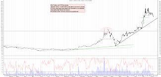 Grafico azioni Tesla 11 08 2020 ora 22:28. - La Borsa Dei Piccoli