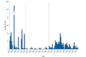 Bubonic Plague Chart Maps And Statistics Plague Cdc