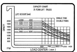 Forklift Capacity Chart Operation Service Manual Pdf Free Download