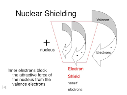 Electron Shielding Ppt Periodic Patterns Powerpoint Presentation Id 6476349