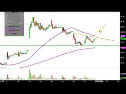 Advanced Micro Devices Inc Amd Stock Chart Technical
