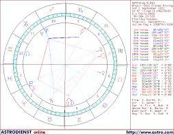 Horoscope Of Brazil 1822 Pisces Rising Chart