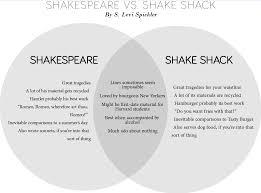 Best Venn Diagram Ever Venn Diagram Shakespeare Vs Shake Shack Magazine The