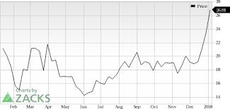 Crispr Therapeutics Crsp Jumps Stock Rises 12 1