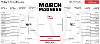 Printable 2018 March Madness Bracket