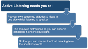 Active Listening Skills For Managers