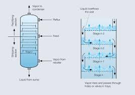 Binary Distillation Column Design Tray Distillation Sulzer