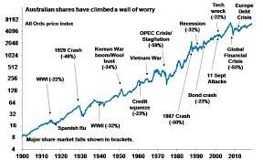 Worry Chart Australian Stocks Have Climbed A Wall Of Worry Since 1900