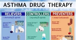 Asthma Drugs Chart Asthma Drug Therapy Chart Nclex Quiz