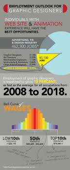 Graphic Design Occupational Outlook Graphic Design Jobs Outlook Visual Ly