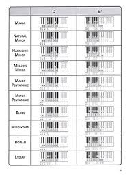 Buy Sheet Music Piano Instructional Chords Scales