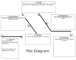 Story Diagram Template Landingbirds Me