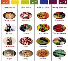 The Difference Between Alkaline And Acidic Foods Can Keep