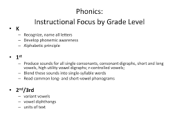 These free phonics worksheets explore the different ways that letters may sound. Silent Letter Worksheets Wr Gn K N Free Printable Worksheets And Activities For Teachers Parents Tutors And Homeschool Families