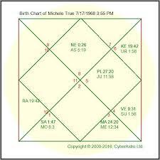 Free Birth Chart Analysis Vedic Astrology Birth Chart Predictions Free Www