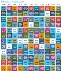 Why Global Diversification Matters & The annual stock market returns in 11 regions from 2006 to 2016 shows the  value of Adamdwight.com