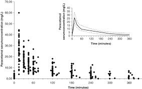 Infants Acetaminophen Concentration Change Chart Concentration Time Data Of Paracetamol Individual