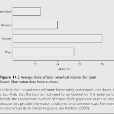Figure14 2 Averages Hare Of Total Household Income Dot Plot