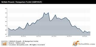 Hungarian Forint Chart British Pound Hungarian Forint Gbp Huf