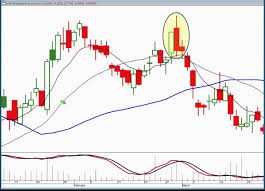 Japanese Candlestick Charting Techniques Download Strategies For Profiting With Japanese Candlestick Charts