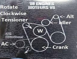 Chevrolet V8 Belt Tensioner Symptoms And Solutions