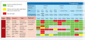 Cree Led Cree Led Output Chart