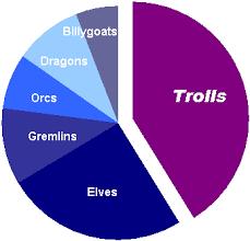 Pie Chart Lines Essentially Bar Graphs Vs Pie Charts Peltier Tech Blog