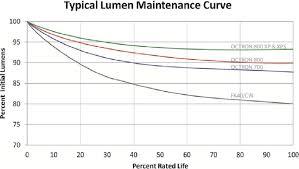 Lumen Maintenance Of Typical Fluorescent Lamps Source