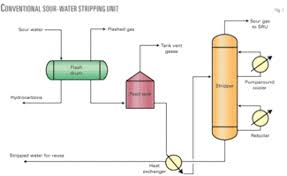 H2s Partial Pressure Chart Process Developed For Enhanced H2s Recovery From Sour Water