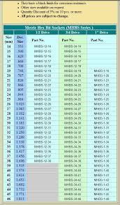 Interpretive Metric Sockets To Standard Conversion Chart Hex