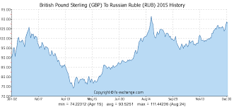 Russian Ruble Chart Gbp To Rub Chart Peoples Bank Al