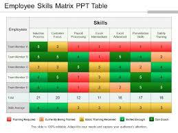 Skill Chart Format Employee Skills Matrix Ppt Table Powerpoint Templates