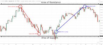 Black Swan Chart Pattern 5 Types Of Forex Trading Strategies That Work