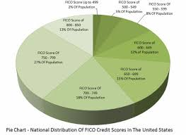 Fico Credit Score Range Chart 30 Credit Score Charts Ranges What Is A Good Credit Score