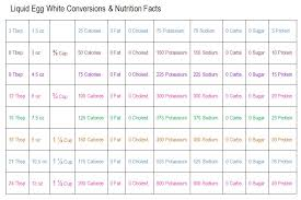 Liquid Egg Whites Conversion Chart Nutrition Facts In 2019
