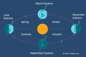 When And What Is The September Equinox