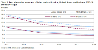 Alternative Measures Of Labor Underutilization Indiana