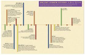 Old Testament Timeline Chart Bing Images Old Testament