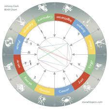 Johnny Cash Birth Chart Birth Horoscope Johnny Cash Pisces Starwhispers Com
