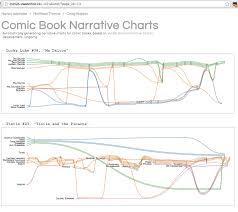 Narrative Development Chart Narrative Ouseful Info The Blog