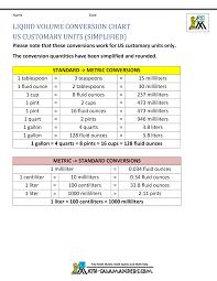 Liquid Measurement Chart For Us Customary Units