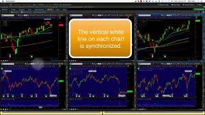 Thinkorswim Saving Chart Grid Layout