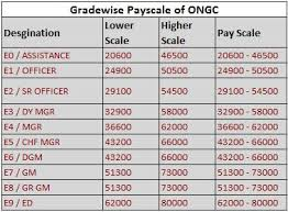 salary range calculator salary and pay scale of psu employee