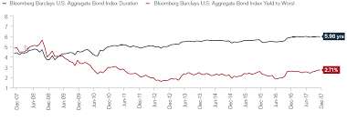 Bloomberg Barclays Us Aggregate Bond Index Chart Is Now The Time To Think Unconstrained Janus Henderson