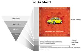 aida model communication theory