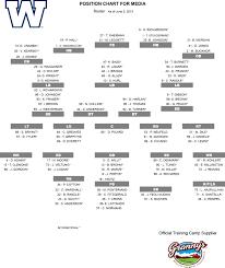 Training Camp Position Chart Winnipeg Blue Bombers
