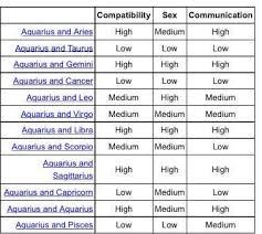 Capricorn And Aquarius Love Compatibility Exhaustive
