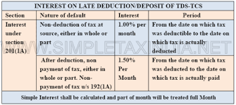 Tcs Rate Chart For Fy 2018 19 Tds Rate Chart Fy 2018 19 Ay 2019 20 Tds Deposit Return Due